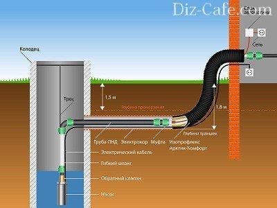 Схема ввода трубопровода в дом