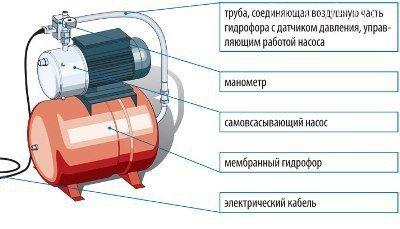 Мембранный гидрофор