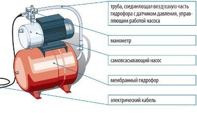 гидрофор. инструкция по применению - фото 10