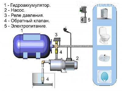 Принцип работы гидрофора