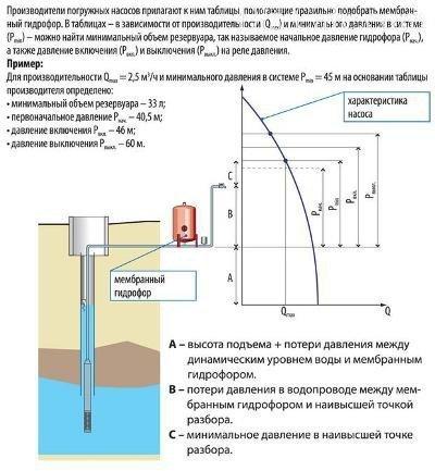 Расчет характеристик гидрофора