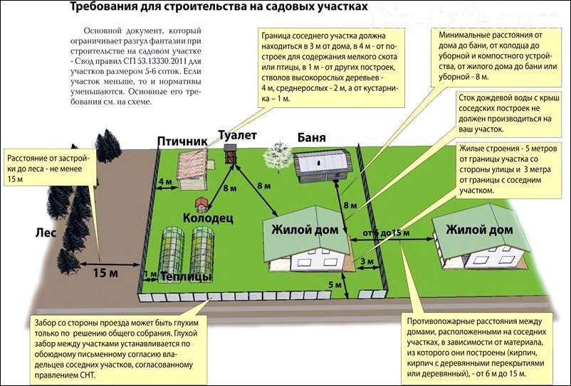 на каком расстояние от жилого многоквартирного дома можно строить газовую котельную