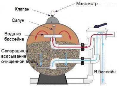Схема песочного фильтра