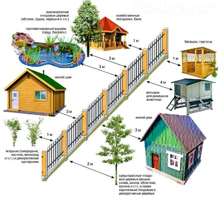 Нормы постройки дома от забора соседей