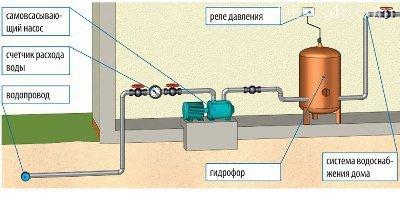 Забор воды из водопровода