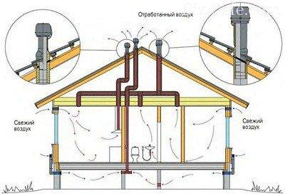 Схема вентиляции для каркасного дома