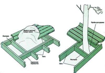 Схема изготовления рамы под дерево в помосте