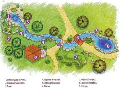 Расположение ручья на участке