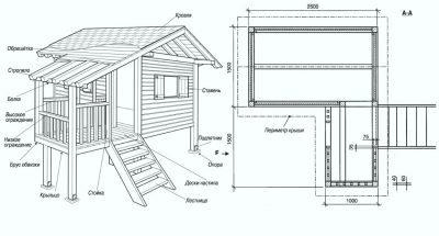 Схема для сооружения детского домика на дереве