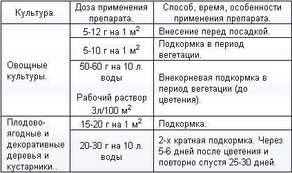 Инструкция к карбамиду