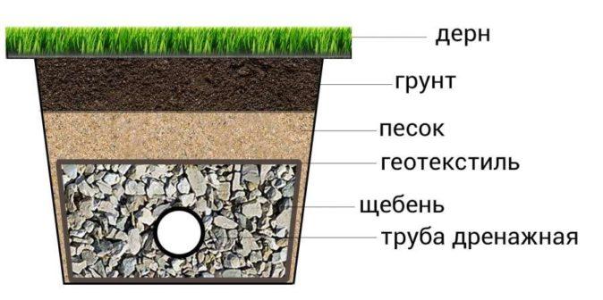 Схема осушения почвы