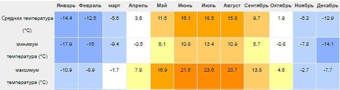 График температур Сибири