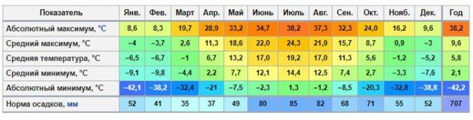 Климатический график