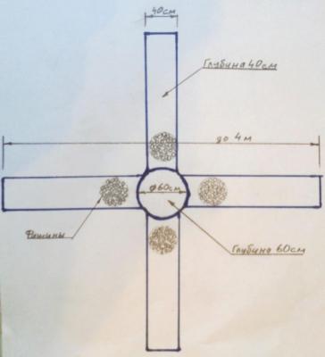 Схема траншейной посадки яблонь