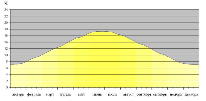 График длины светового дня